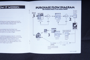 The product purchase flow diagram from the first AppStore, The Electronic AppWrapper.